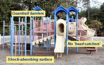 Safety criteria, and the Sanatoga Park playground.