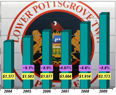 Comparing Lower Pottsgrove Police Department expenses since 2004. Figures for 2008 are projected. Figures of 2009 are tentatively budgeted. See the bulleted notes below.